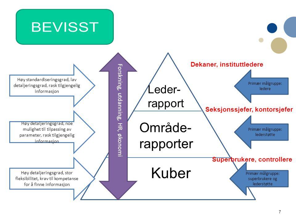 Kuber Område- rapporter Leder- rapport