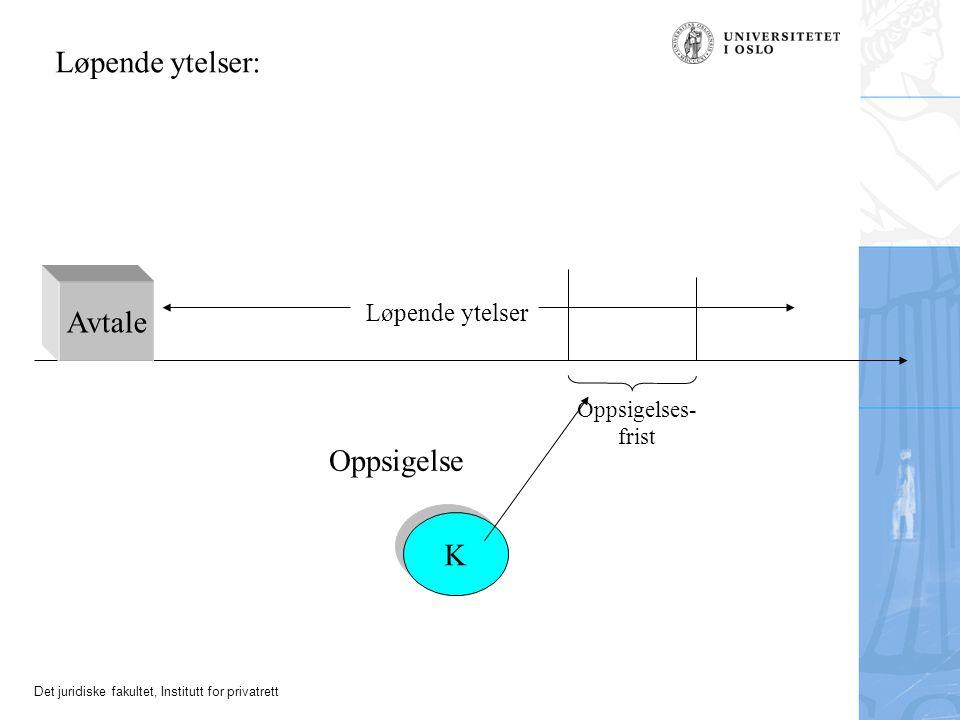 Løpende ytelser: Avtale Oppsigelse K Løpende ytelser Oppsigelses-