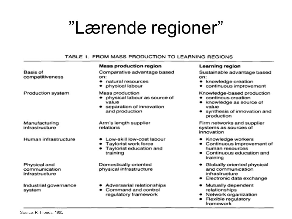 Lærende regioner Source: R. Florida, 1995