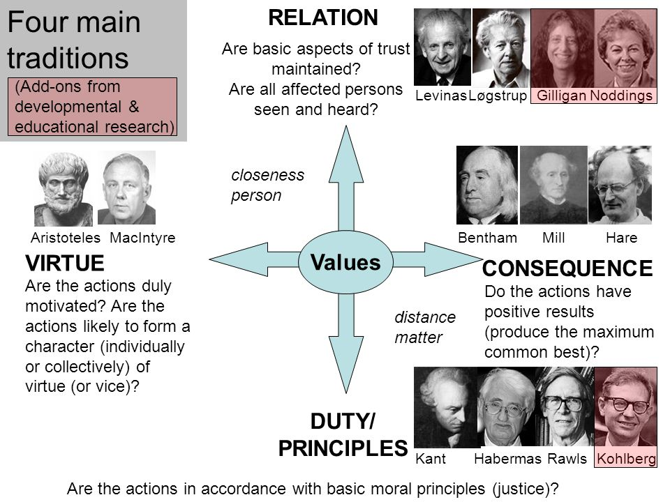 Four main traditions RELATION Values VIRTUE CONSEQUENCE