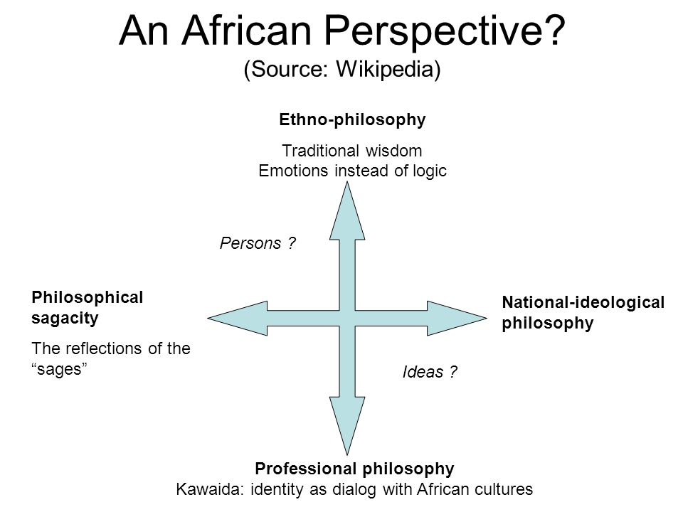 An African Perspective (Source: Wikipedia)