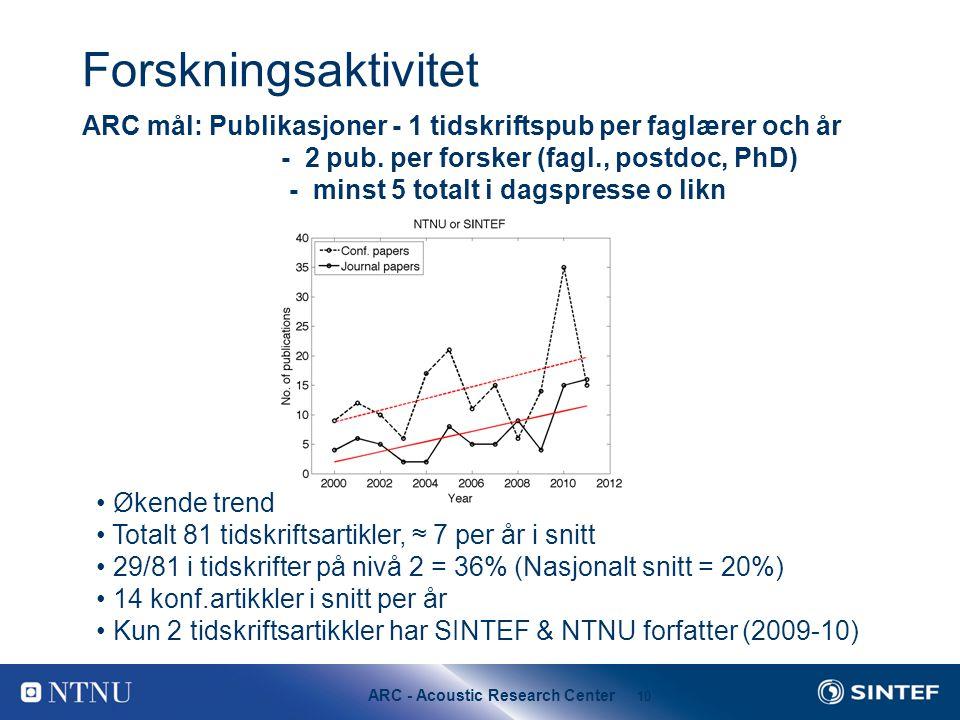 Forskningsaktivitet ARC mål: Publikasjoner - 1 tidskriftspub per faglærer och år. - 2 pub. per forsker (fagl., postdoc, PhD)