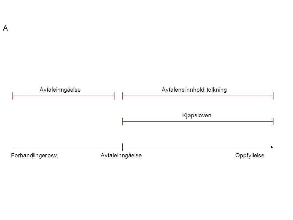 A Avtaleinngåelse Avtalens innhold, tolkning Kjøpsloven