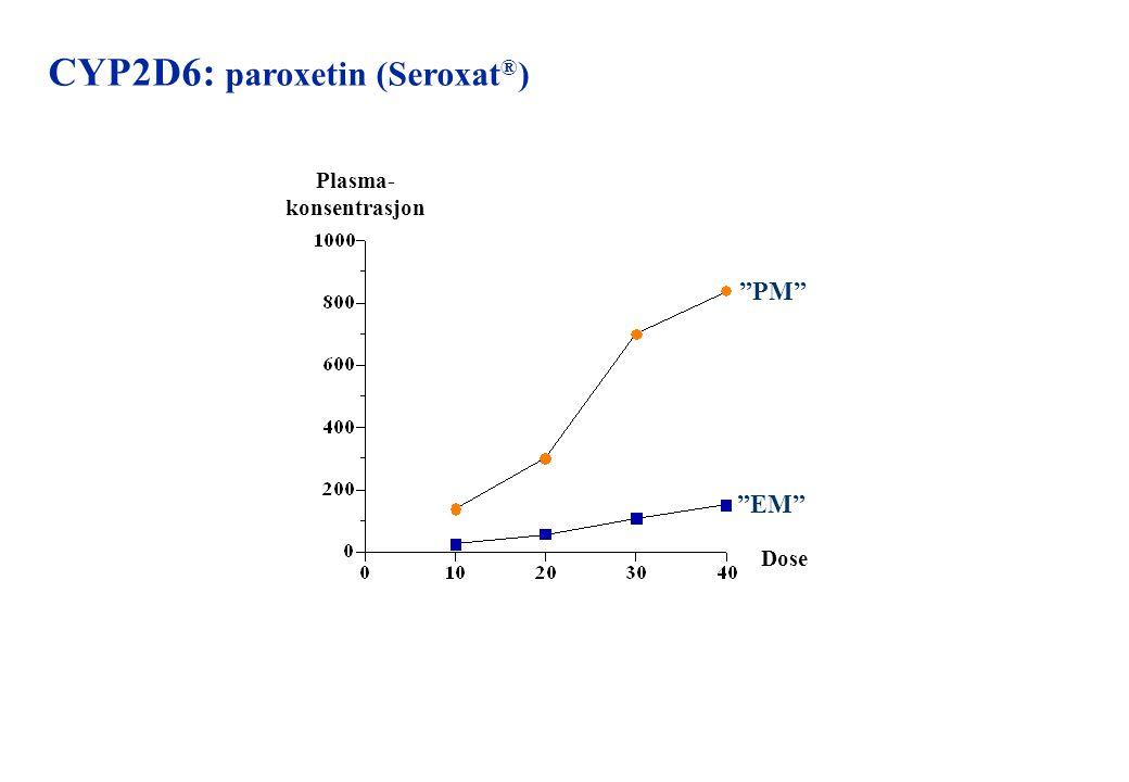 CYP2D6: paroxetin (Seroxat®)