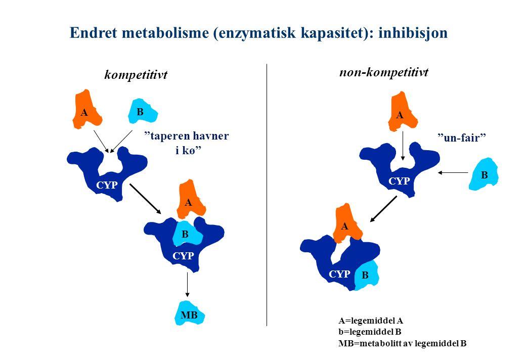 Endret metabolisme (enzymatisk kapasitet): inhibisjon