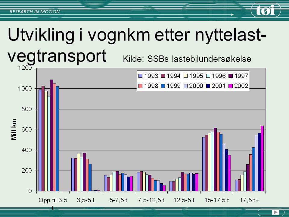 Utvikling i vognkm etter nyttelast- vegtransport
