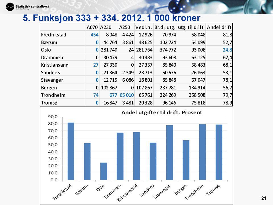 5. Funksjon 333 + 334. 2012. 1 000 kroner Vise prinsippet – 2012, endelige tall.