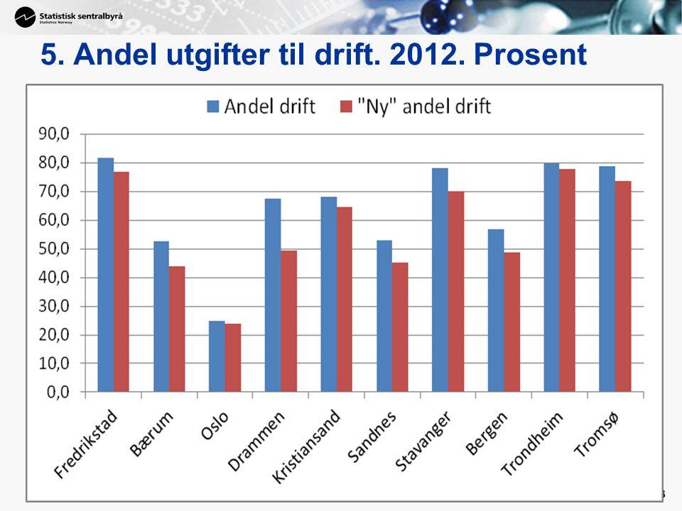 5. Andel utgifter til drift. 2012. Prosent