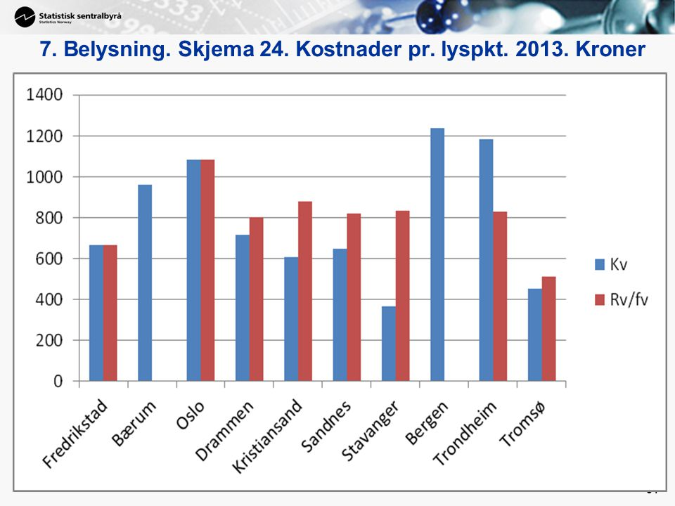 7. Belysning. Skjema 24. Kostnader pr. lyspkt. 2013. Kroner
