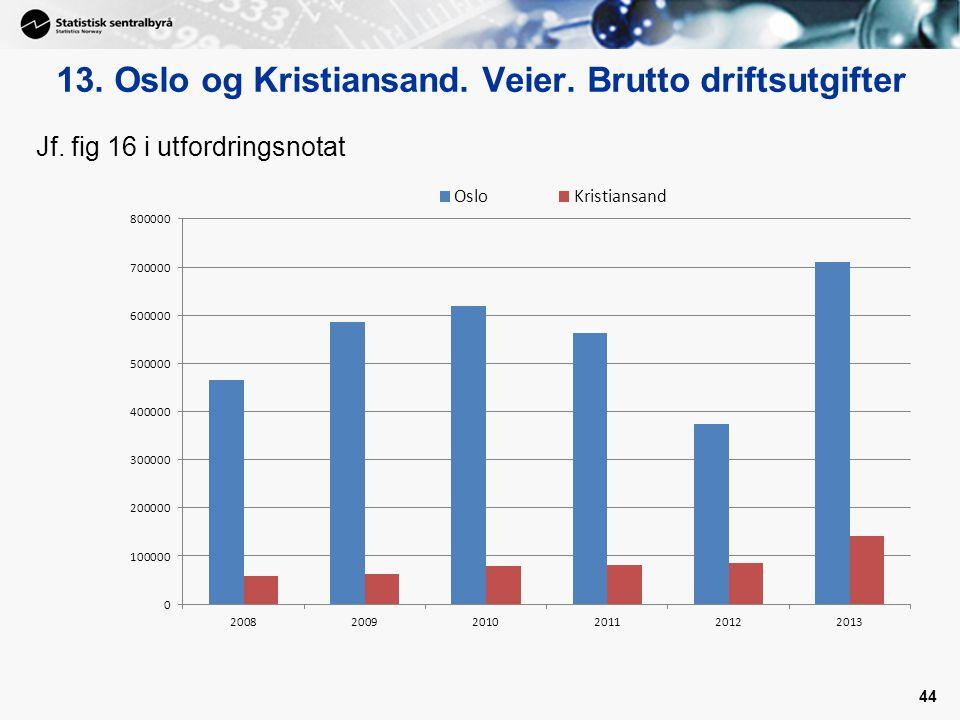 13. Oslo og Kristiansand. Veier. Brutto driftsutgifter