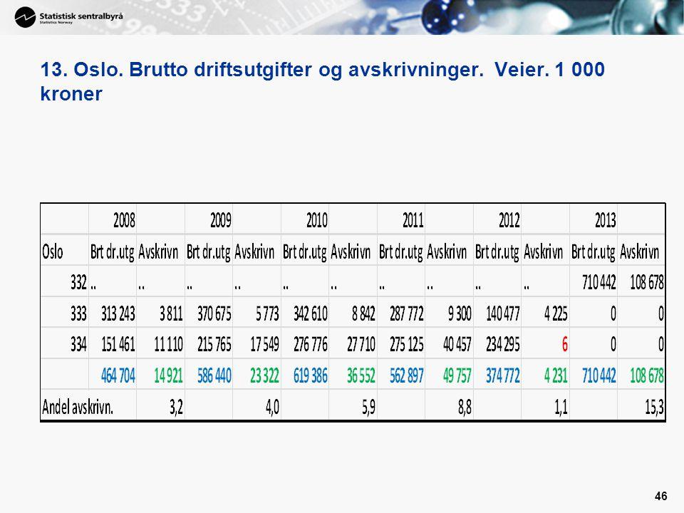 13. Oslo. Brutto driftsutgifter og avskrivninger. Veier. 1 000 kroner