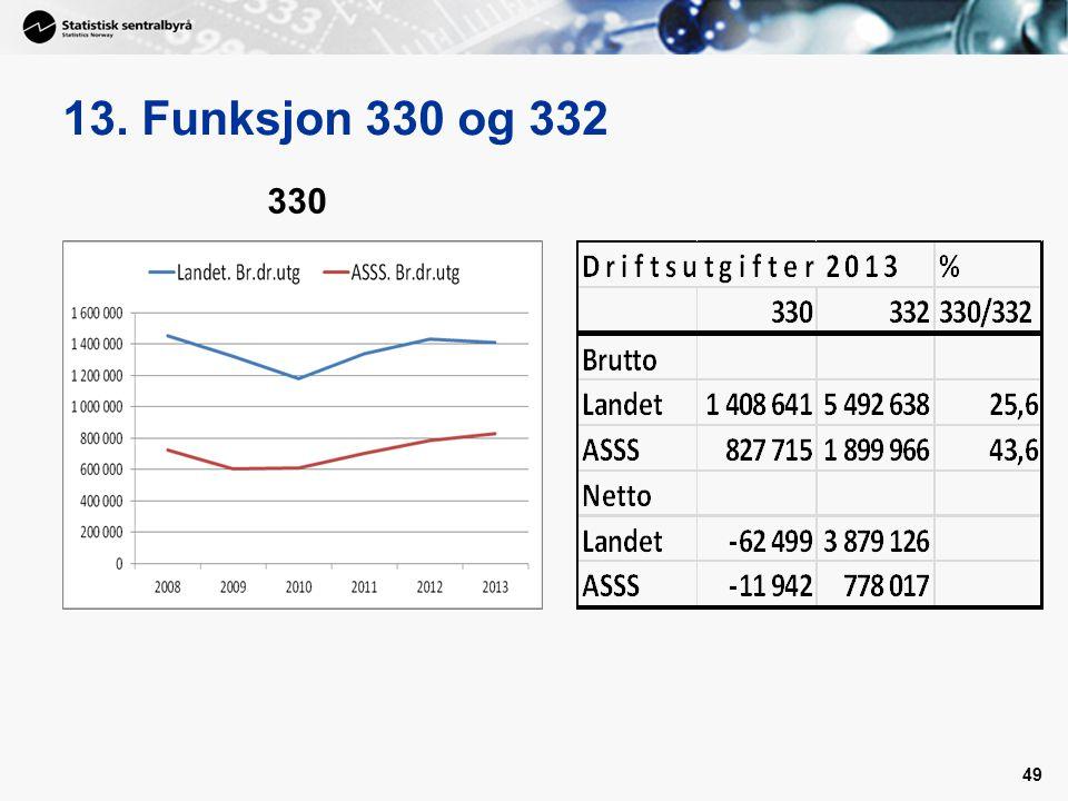 13. Funksjon 330 og 332 330