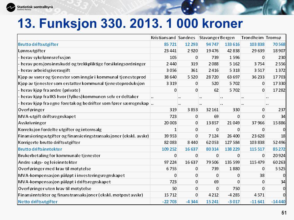13. Funksjon 330. 2013. 1 000 kroner