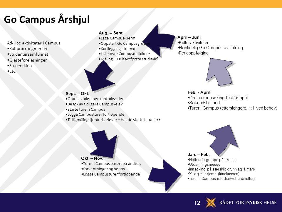 Go Campus Årshjul