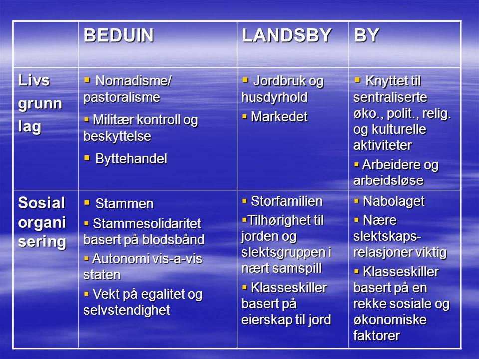 BEDUIN LANDSBY BY Livs grunn lag Nomadisme/ pastoralisme Byttehandel