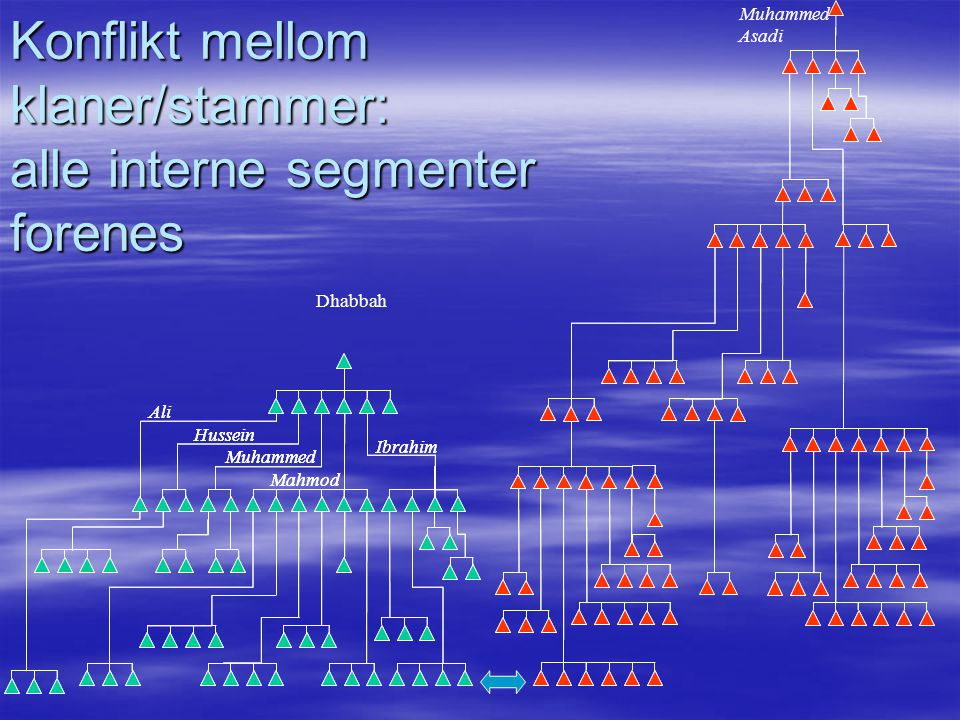 Konflikt mellom klaner/stammer: alle interne segmenter forenes