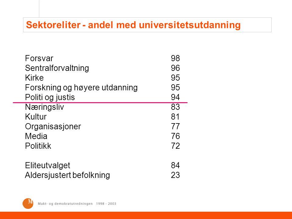 Sektoreliter - andel med universitetsutdanning