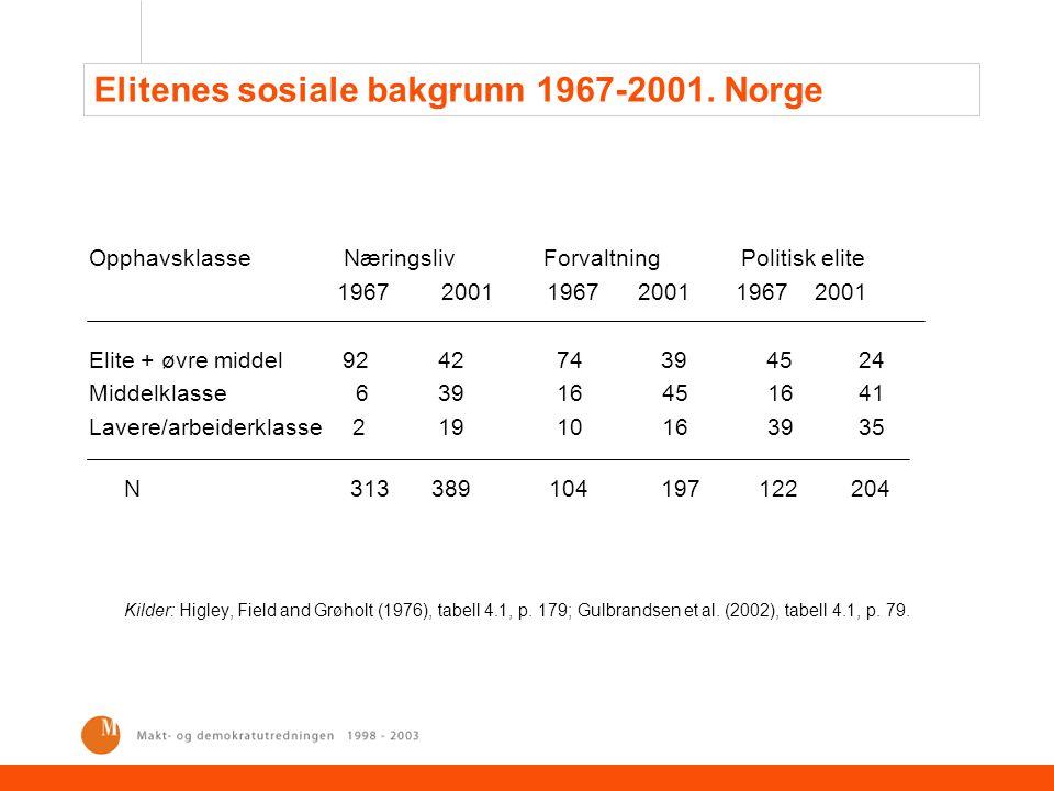 Elitenes sosiale bakgrunn 1967-2001. Norge