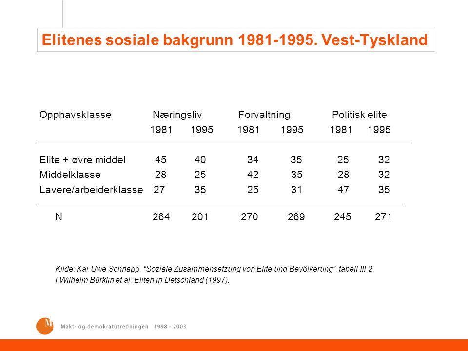 Elitenes sosiale bakgrunn 1981-1995. Vest-Tyskland