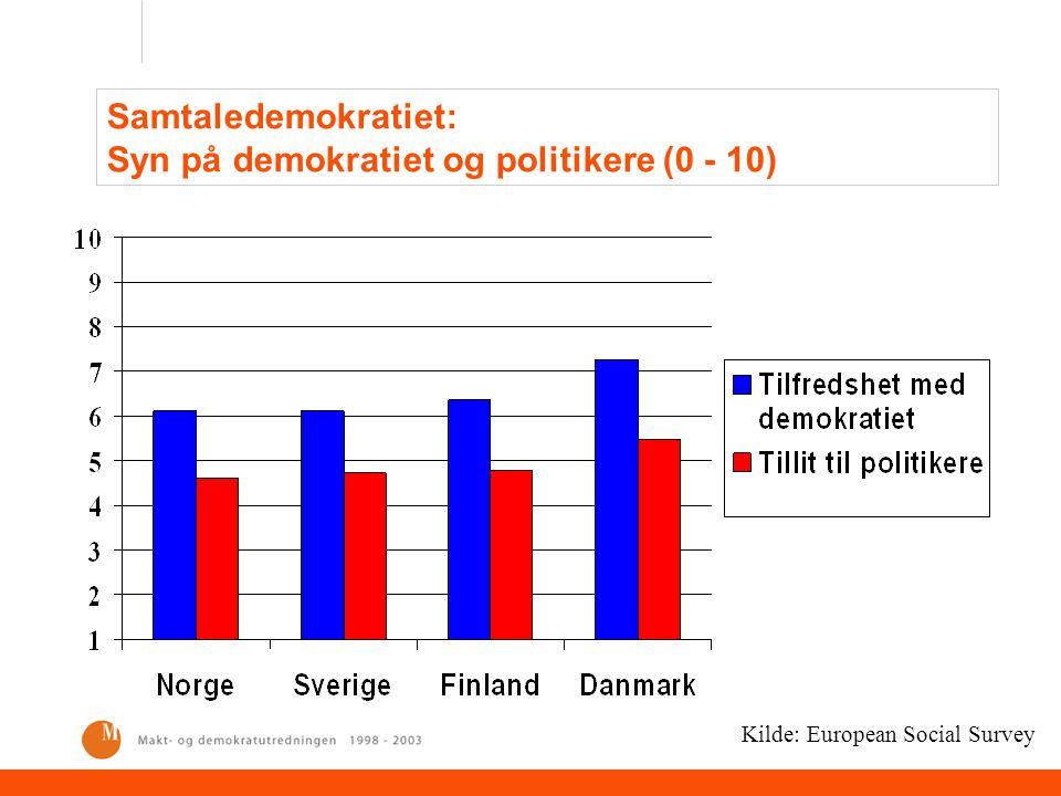 Samtaledemokratiet: Syn på demokratiet og politikere (0 - 10)