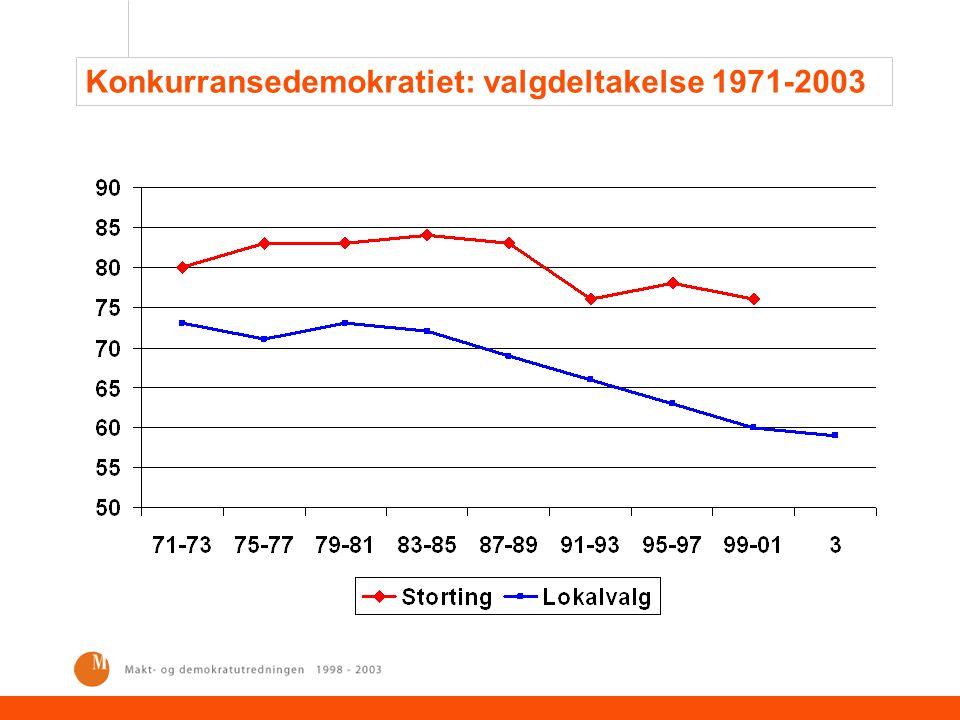Konkurransedemokratiet: valgdeltakelse 1971-2003