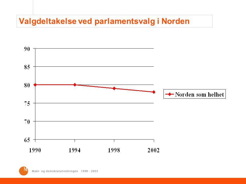 Valgdeltakelse ved parlamentsvalg i Norden