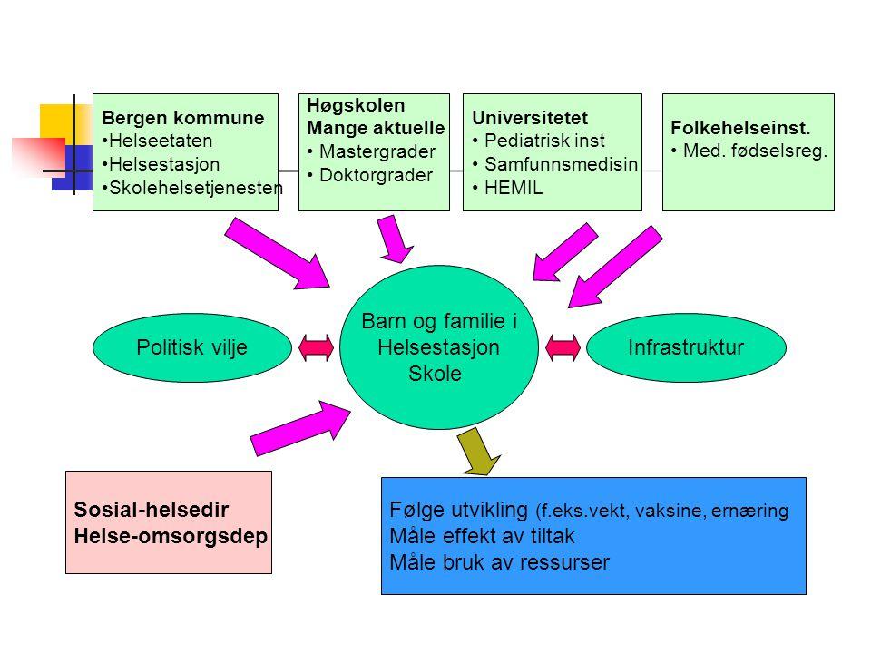 Følge utvikling (f.eks.vekt, vaksine, ernæring Måle effekt av tiltak