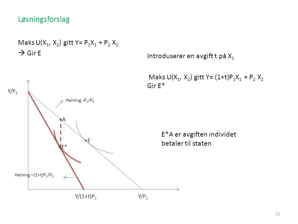 Løsningsforslag Maks U(X1, X2) gitt Y= P1X1 + P2 X2  Gir E