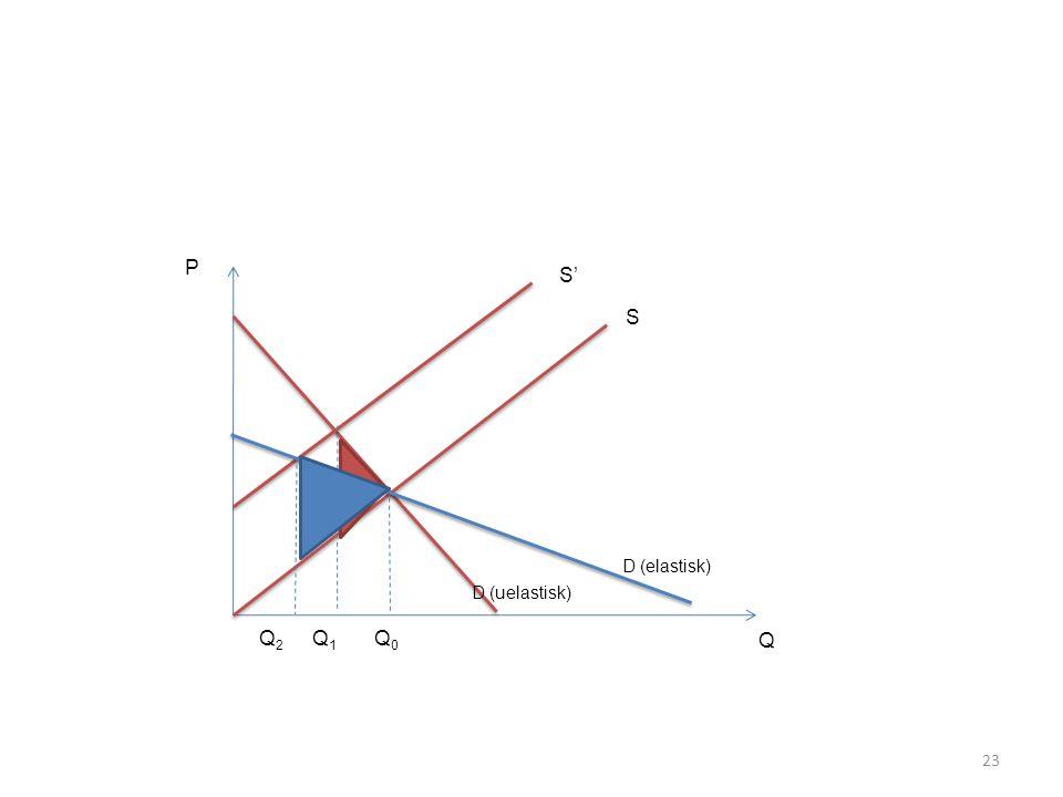 P S' S D (elastisk) D (uelastisk) Q2 Q1 Q0 Q