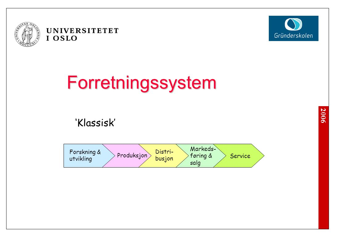 Forretningssystem og organisasjon