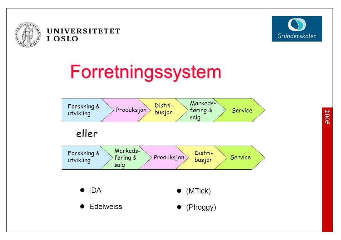 Forretningssystem 'Klassisk' 'Dell' Forskning & utvikling Produksjon