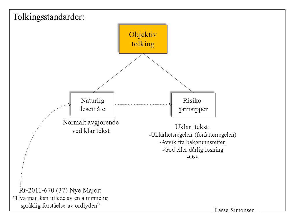 Tolkingsstandarder: Objektiv tolking Naturlig lesemåte Risiko-