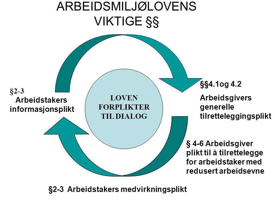 ARBEIDSMILJØLOVENS VIKTIGE §§