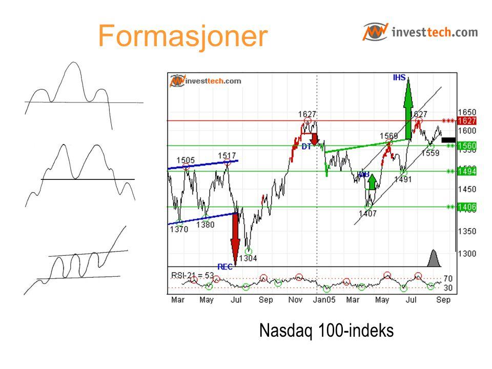 Formasjoner Nasdaq 100-indeks