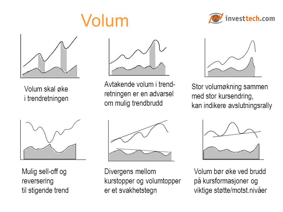 Volum Avtakende volum i trend- retningen er en advarsel om mulig trendbrudd.