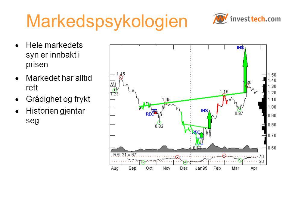 Markedspsykologien · Hele markedets syn er innbakt i prisen