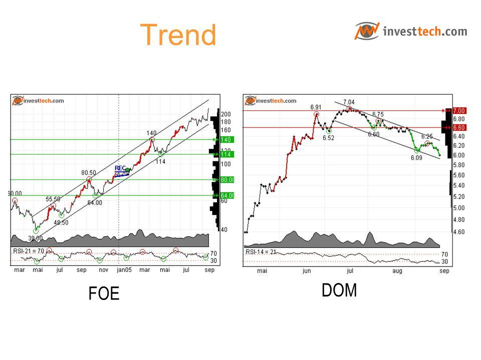 Trend DOM FOE