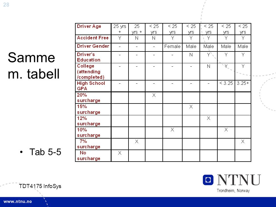 Samme m. tabell Tab 5-5 TDT4175 InfoSys