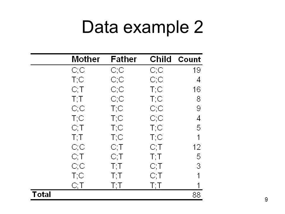 Data example 2 Nytt eksempel, nye data.