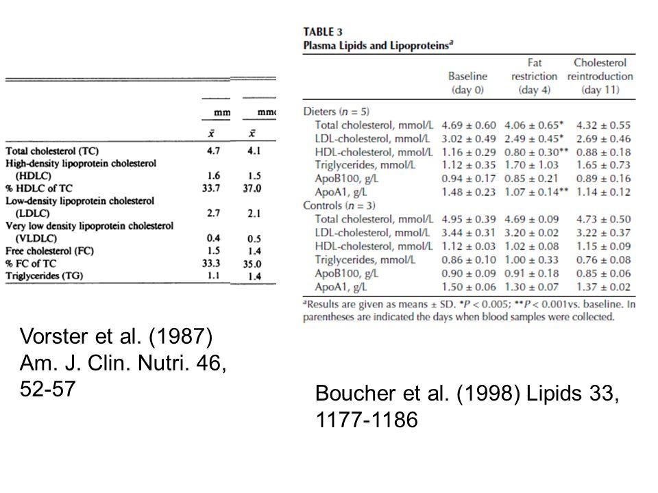 Vorster et al. (1987) Am. J. Clin. Nutri. 46, 52-57