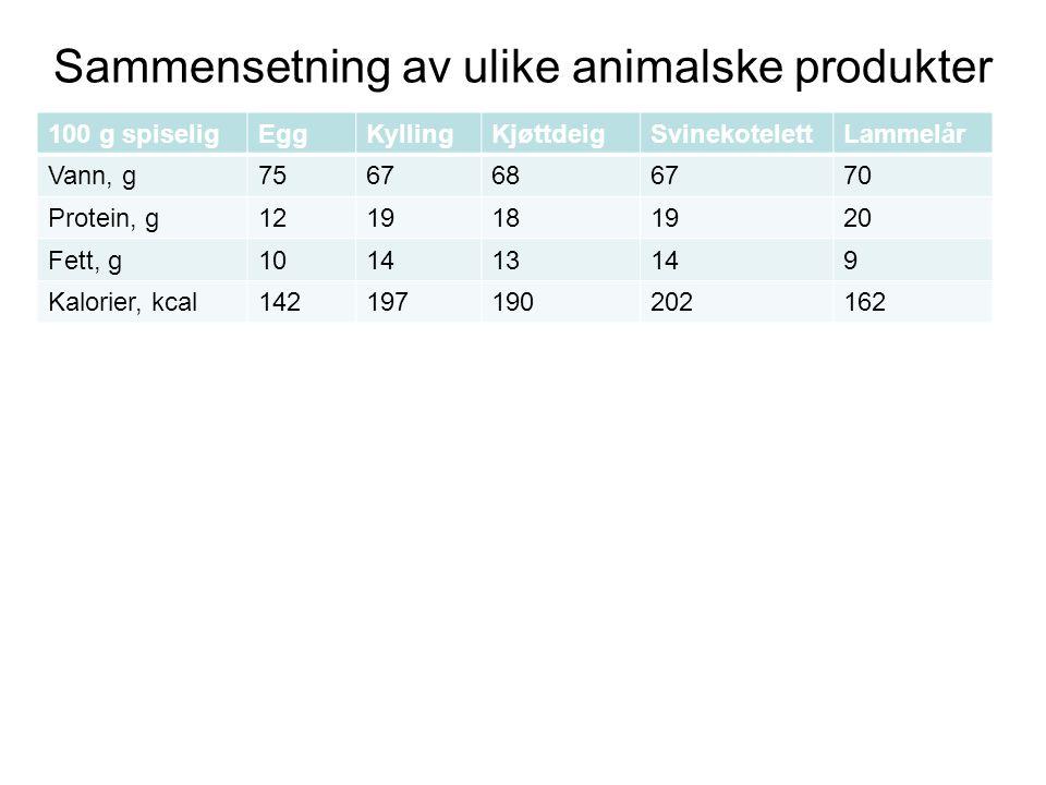 Sammensetning av ulike animalske produkter