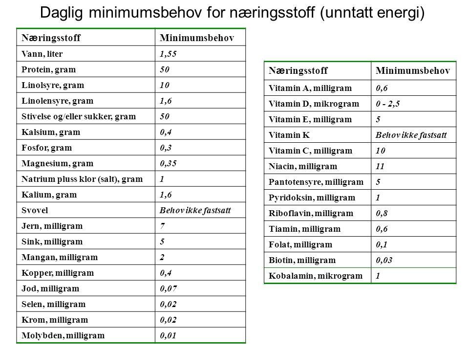 Daglig minimumsbehov for næringsstoff (unntatt energi)
