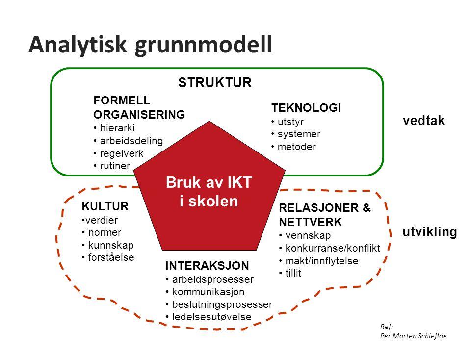 Analytisk grunnmodell