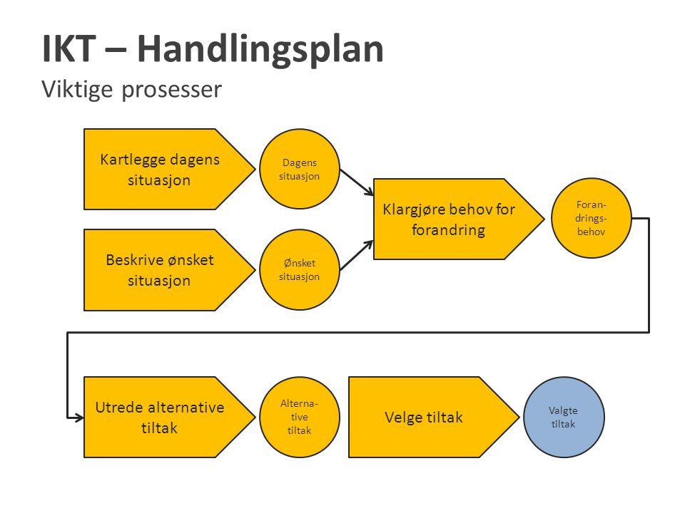 IKT – Handlingsplan Viktige prosesser