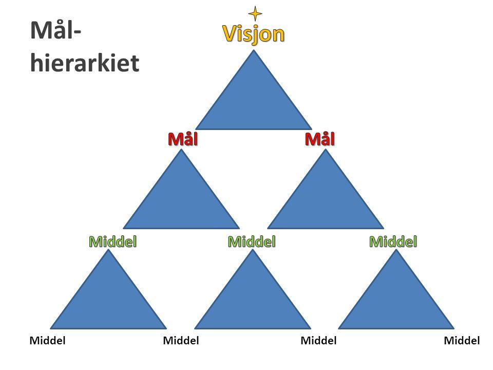 Mål- hierarkiet Visjon Mål Mål Middel Middel Middel Middel Middel