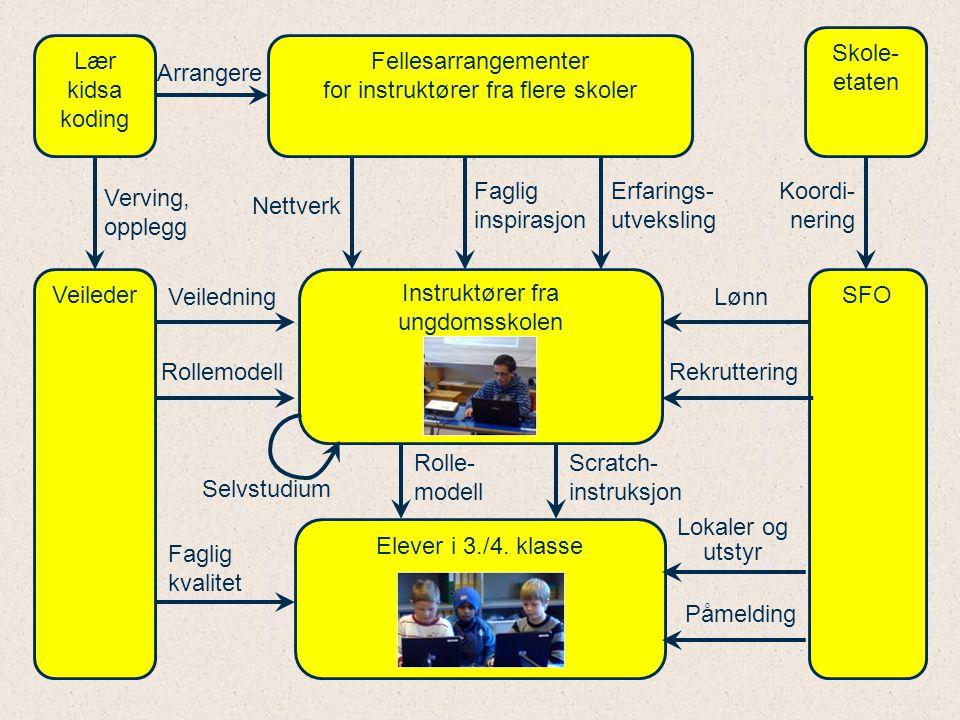 Fellesarrangementer for instruktører fra flere skoler Arrangere