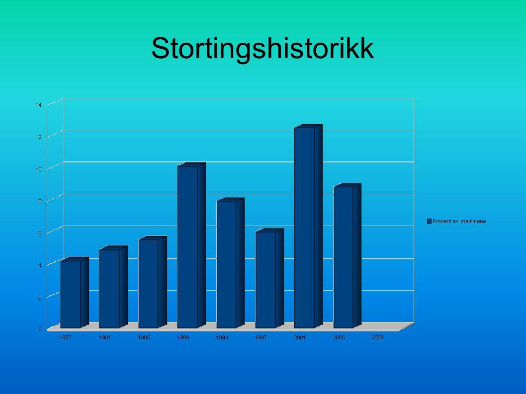 Stortingshistorikk 7 7