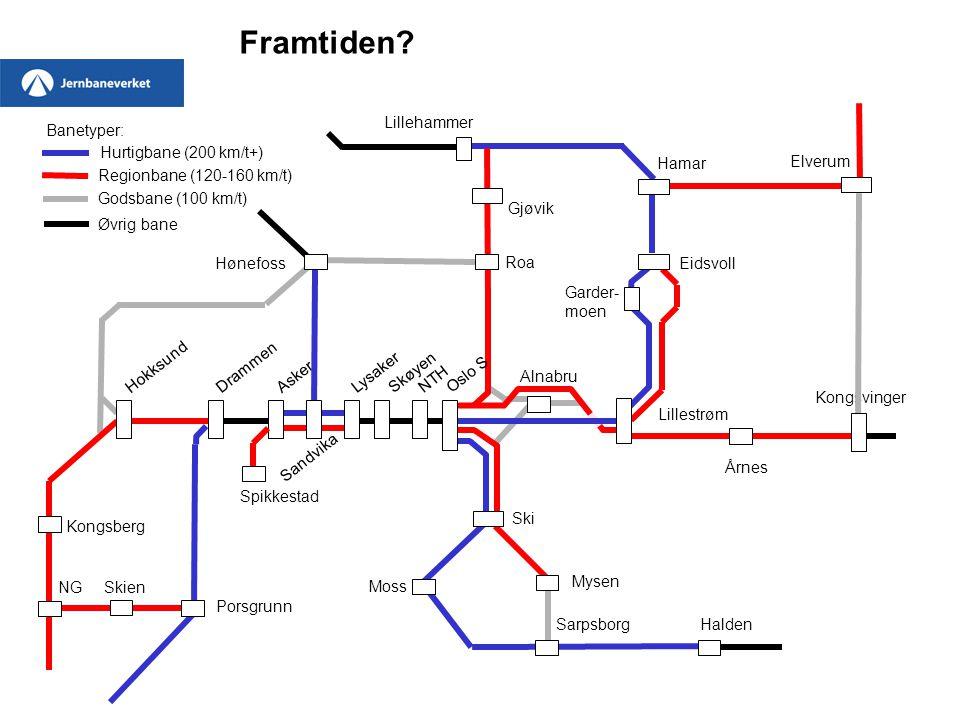 Framtiden Lillehammer Banetyper: Hurtigbane (200 km/t+) Hamar Elverum