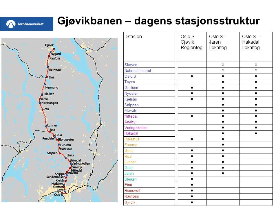 Gjøvikbanen – dagens stasjonsstruktur