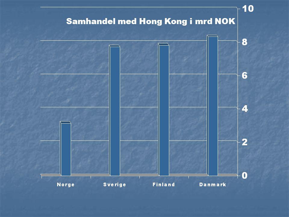 Samhandel med Hong Kong i mrd NOK